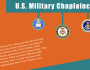 Chaplain Corps Beginnings