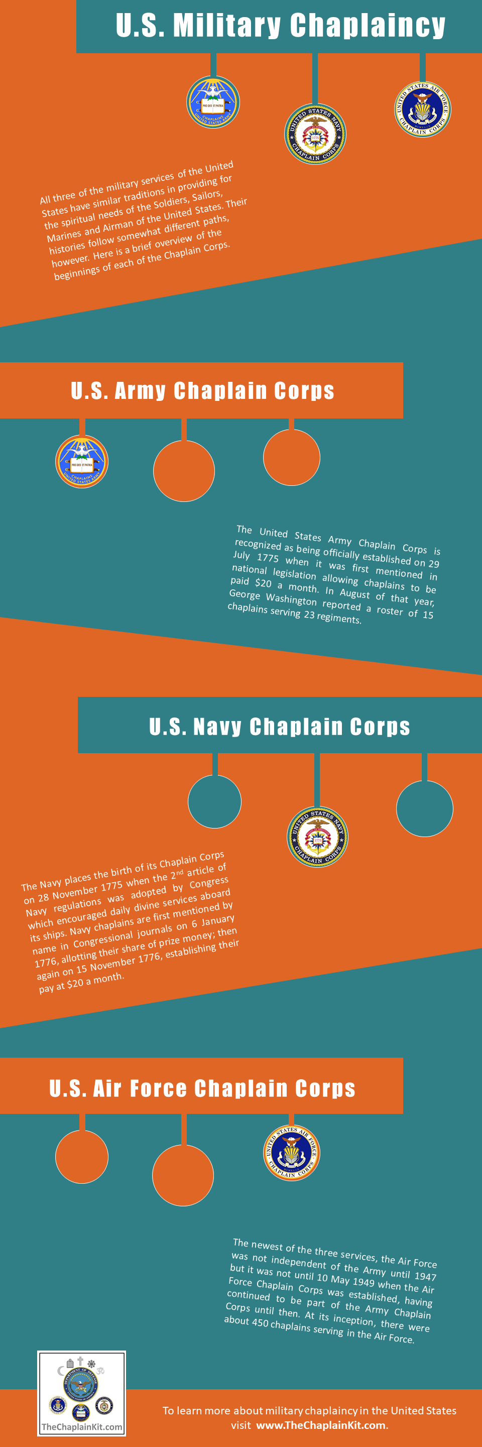 Army Navy Air Force Chaplain Corps History
